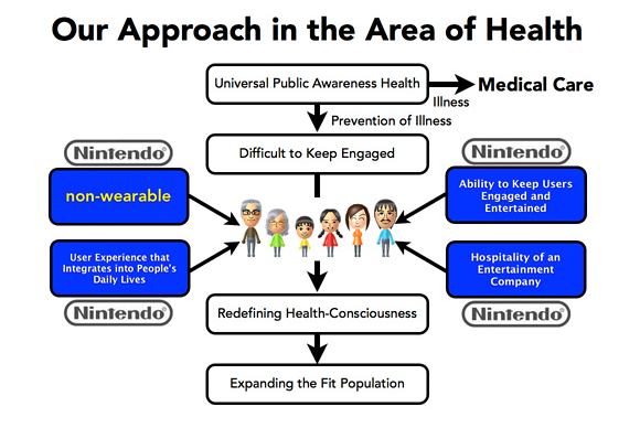 nintendo health approach