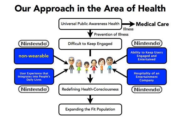 nintendo health approach