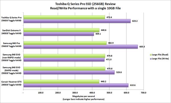 Toshiba Q Series Pro benchmarks