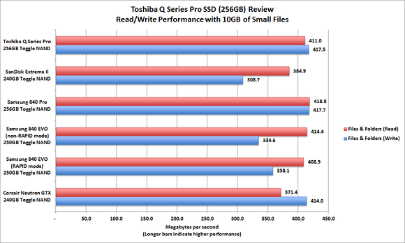 Toshiba Q Series Pro SSD benchmarks