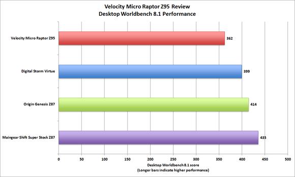 Velocity Micro Raptor Z95