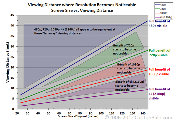 TV resolution chart