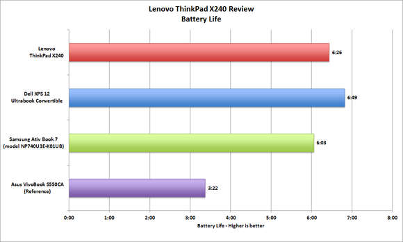 Lenovo ThinkPad X240 Battery Life