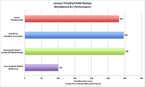 Lenovo ThinkPad X240 Worldbench