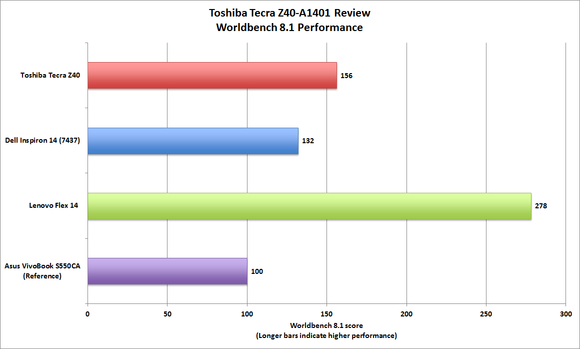 toshiba tecra z40 worldench