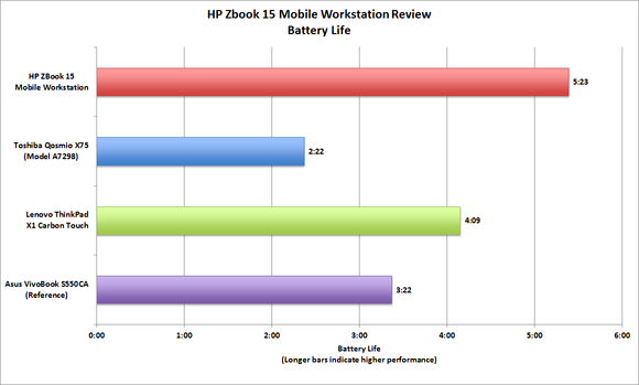 HP ZBook 15 Mobile Workstation battery life