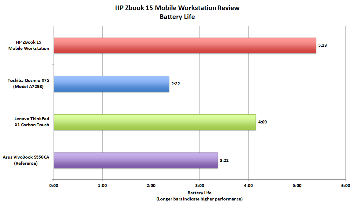 Hp Zbook 15 Review This Mobile Workstation Packs The Features And