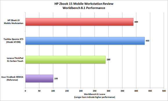 HP ZBook 15 Mobile Workstation benchmarks