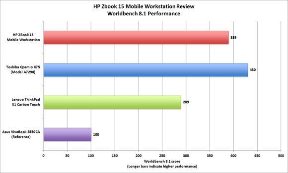 HP ZBook 15 Mobile Workstation benchmarks