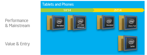 intel tablet lte roadmap
