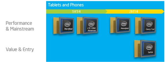 intel tablet lte roadmap