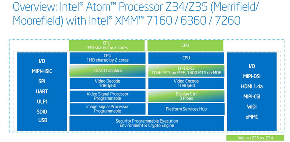 intel merrifield overview