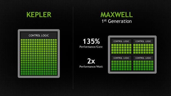 Nvidia Maxwell Control Logic