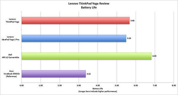 Lenovo ThinkPad Yoga battery life
