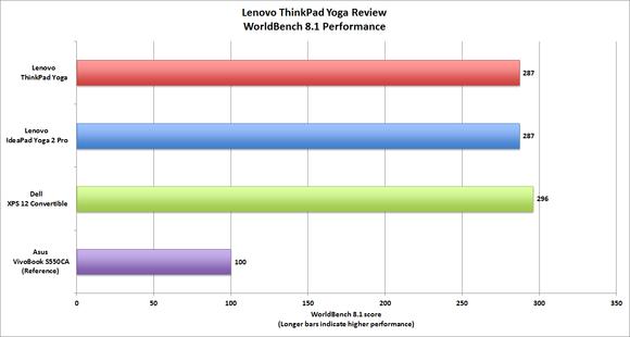 Lenovo ThinkPad Yoga Worldbench