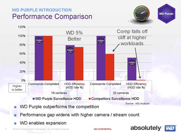 WD Purple hard drive