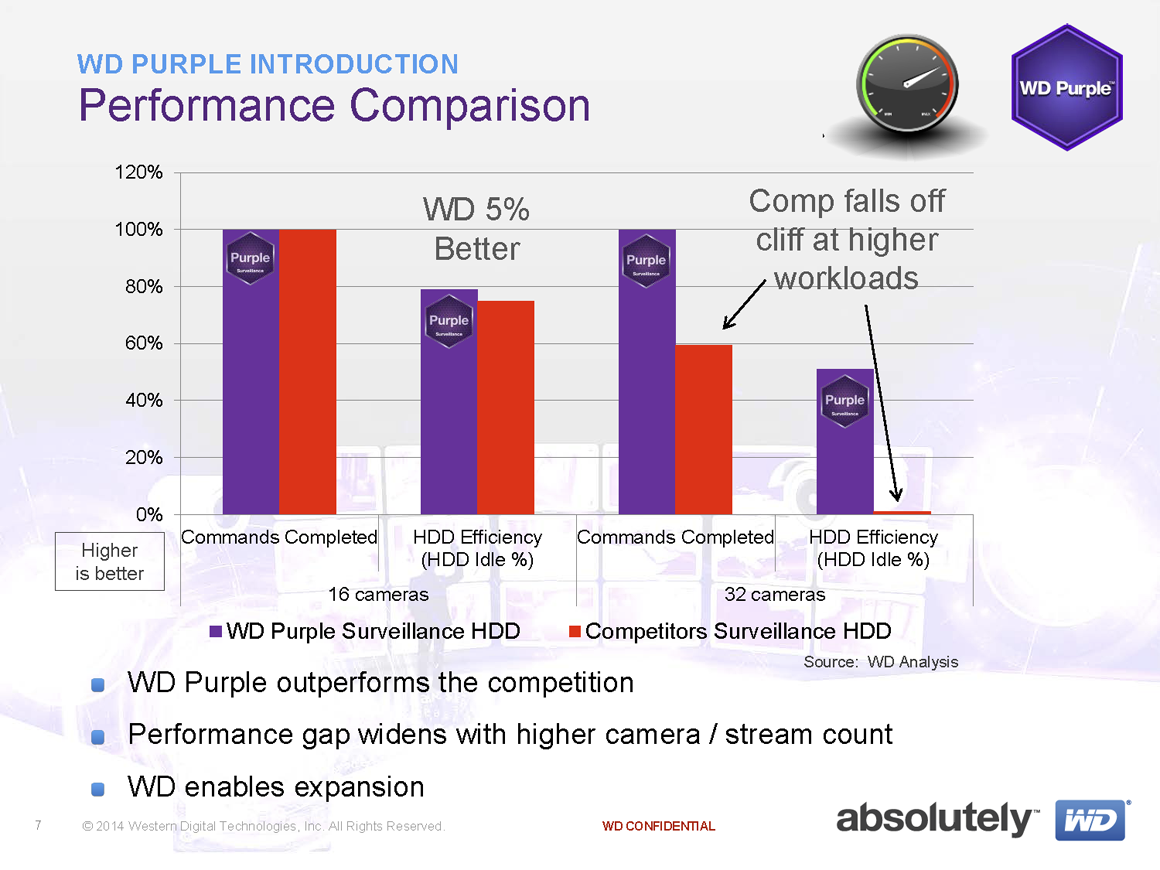 Wd Says Its New Purple Hard Drives Are Optimized For 24 7