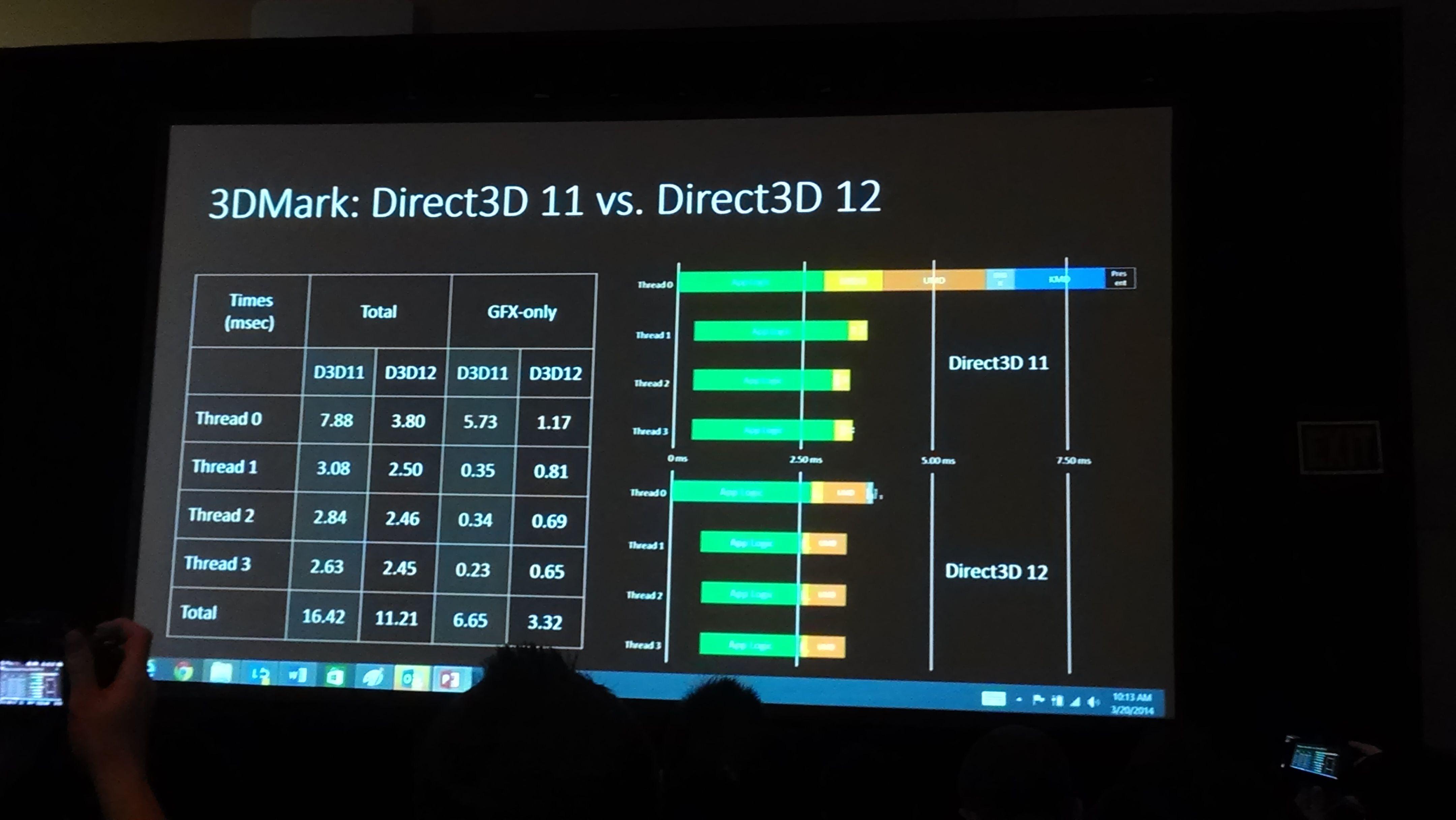 3dmark directx 12 api performance is 1300% than directx 11