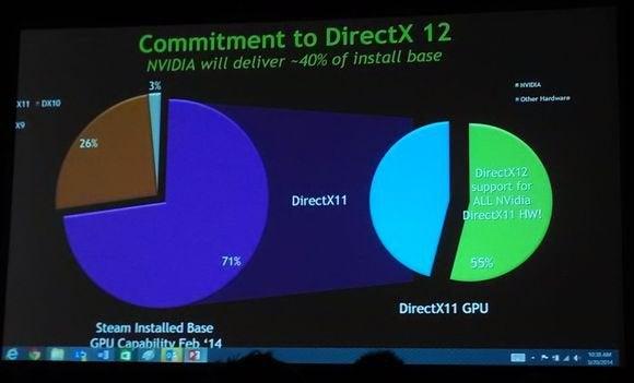 directx12 nvidia install base