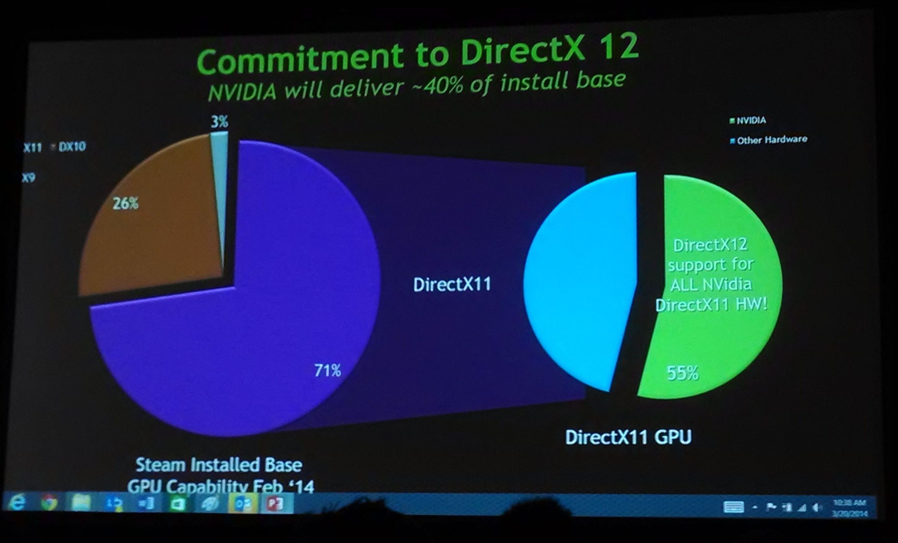 direct x Why is direct x 12 such a big deal then it's pretty clear that directx 12 is the big deal microsoft is making it out to be marking a huge improvement over the previous version for the xbox one, it opens the possibility of more rendering options, paving the way for prettier games with enhanced visual effects.