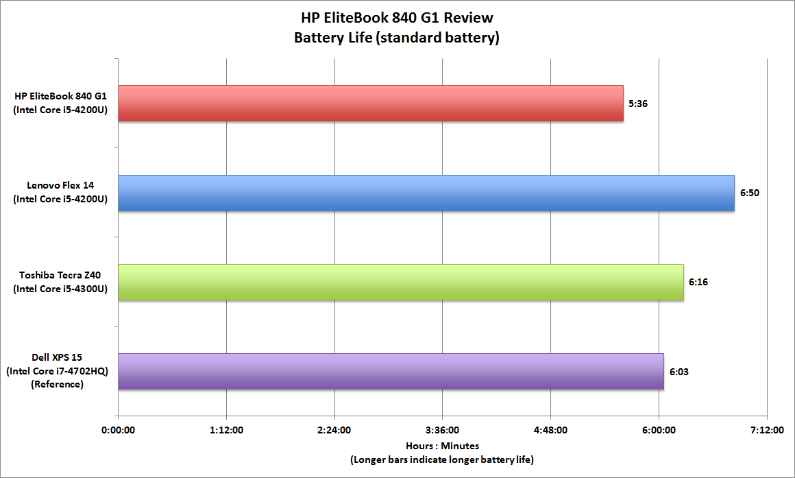 hp elitebook 820 g1 network drivers