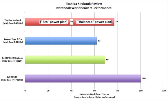 Toshiba Kirabook