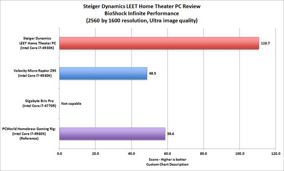Steiger Dynamics LEET benchmark