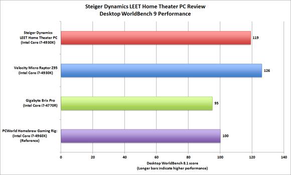 Steiger Dynamics LEET benchmarks
