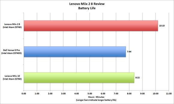 Lenovo Miix 2 8