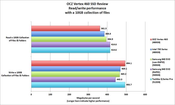 OCZ Vertex 460 benchmarks