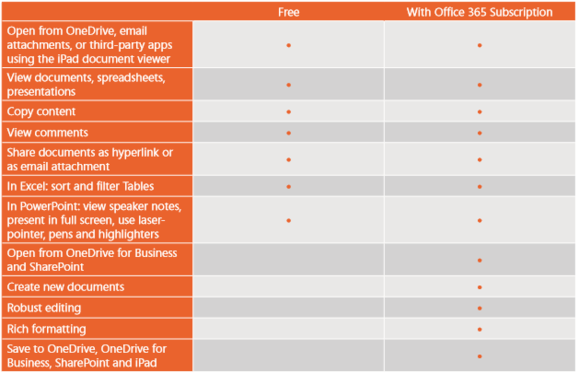 office for ipad limitations