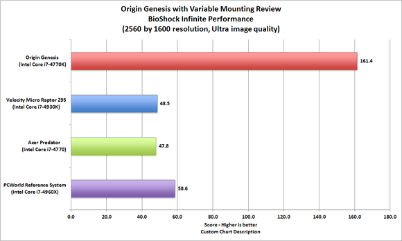 Origin Genesis Variable Mounting