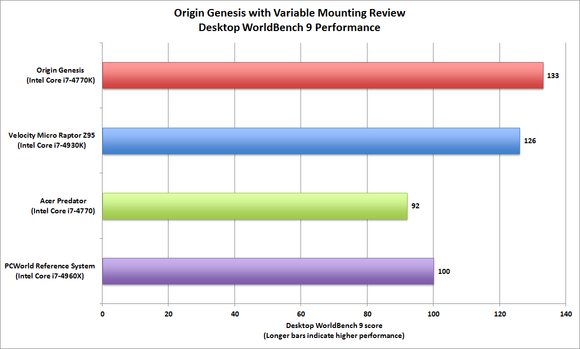 Origin Genesis Variable Mount