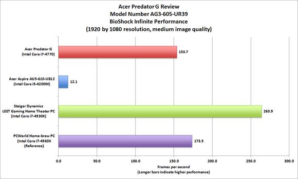 Acer Predator G 2014