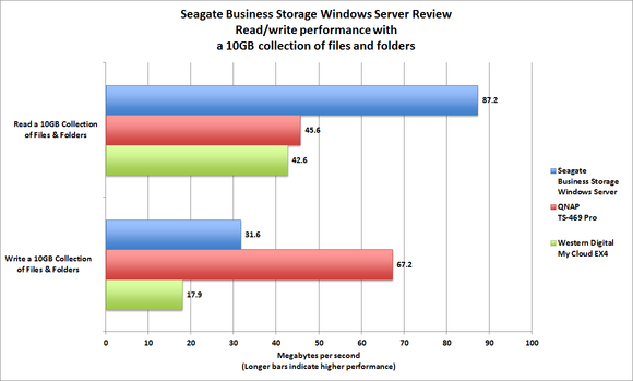 Seagate Business Server benchmarks