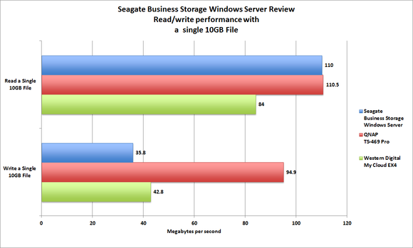 Seagate Business Windows Server