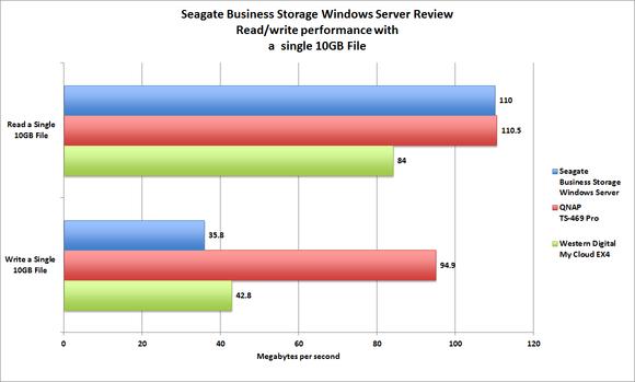 Seagate Business Windows Server
