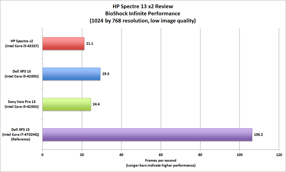 HP Spectre 13 x2