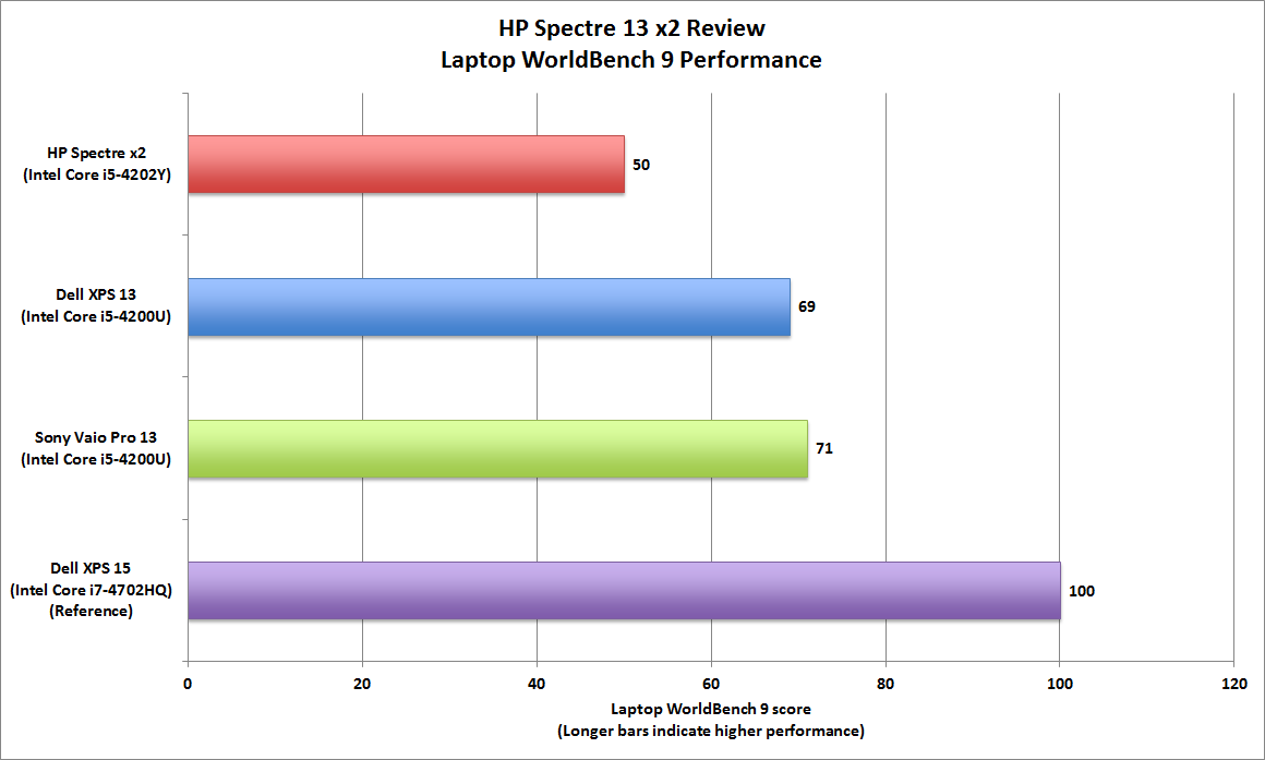 HP Spectre 13 x2 review: This hybrid falls short of the hype