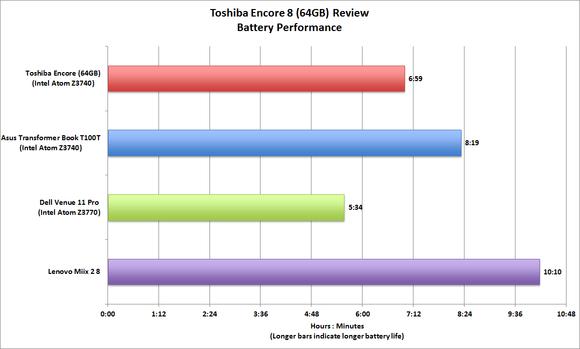 Toshiba Encore 8