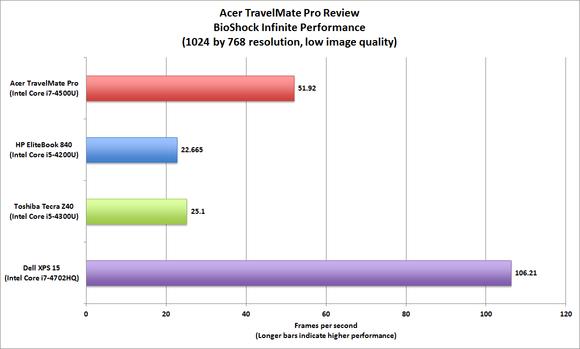 Acer TravelMate Pro
