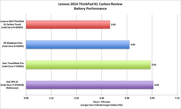 Lenovo 2014 X1 Carbon