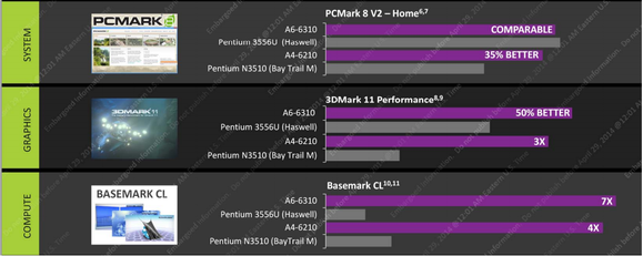 amd beema performance chart