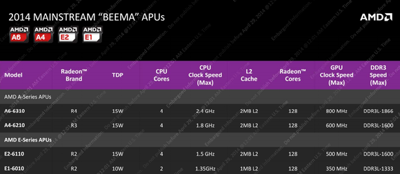 amd beema product lineup
