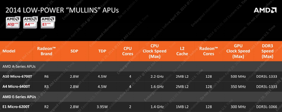 amd mullins product lineup
