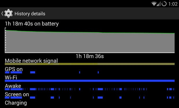 How to fix your Android phone's terrible battery life | Greenbot