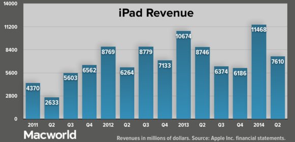 apple q22014 ipadrevenue