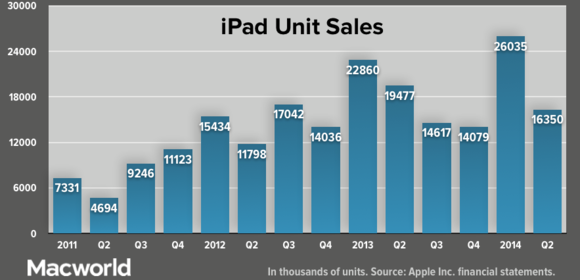 apple q22014 ipadunitsales
