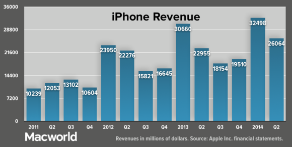 apple q22014 iphonerevenue update