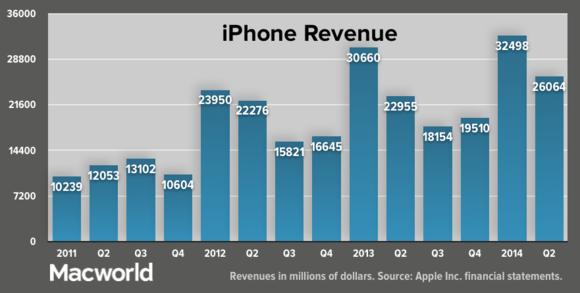 apple q22014 iphonerevenue update